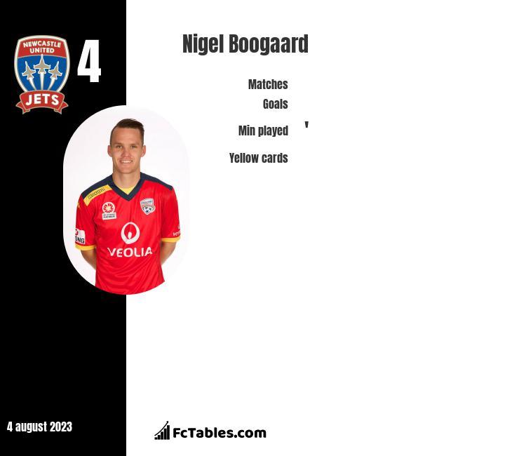 Nigel Boogaard infographic