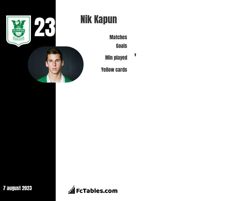 Nik Kapun infographic