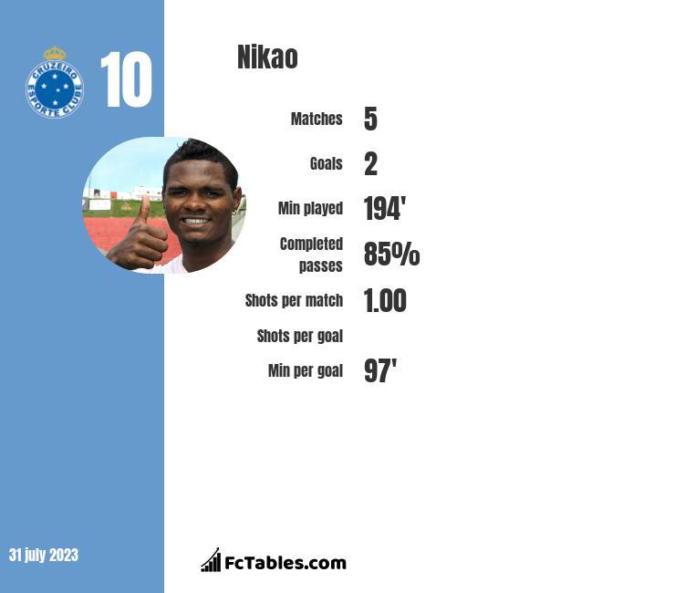 Nikao infographic