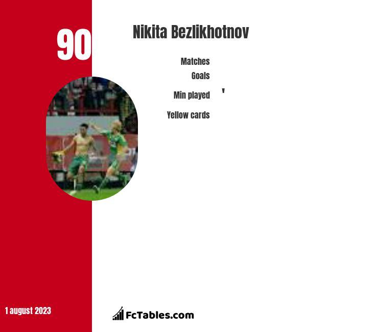 Nikita Bezlikhotnov infographic