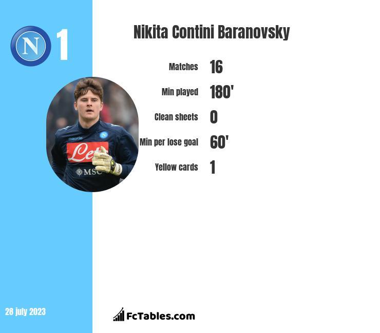Nikita Contini Baranovsky infographic