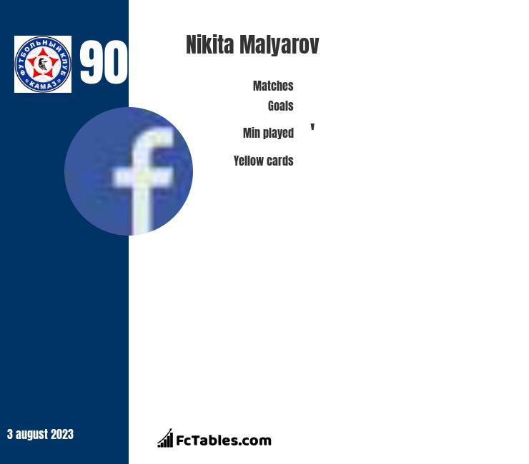 Nikita Malyarov infographic