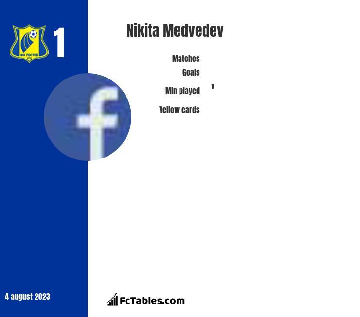 Nikita Medvedev infographic