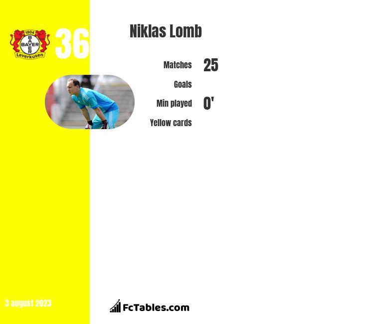 Niklas Lomb infographic