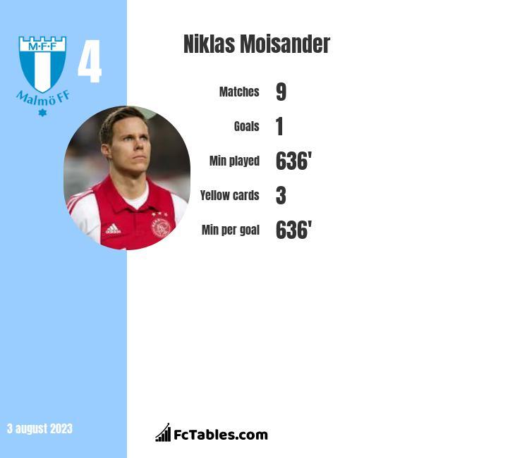 Niklas Moisander infographic