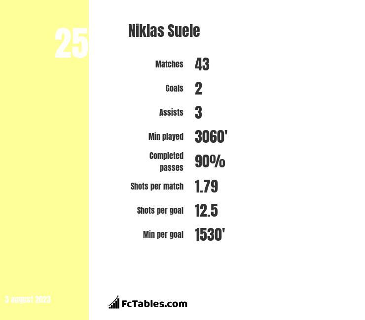 Niklas Suele infographic