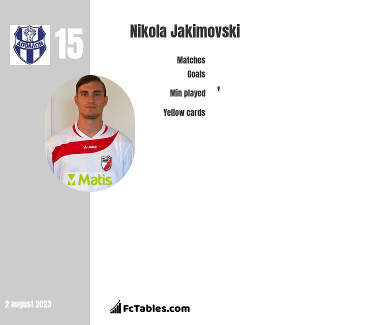 Nikola Jakimovski infographic