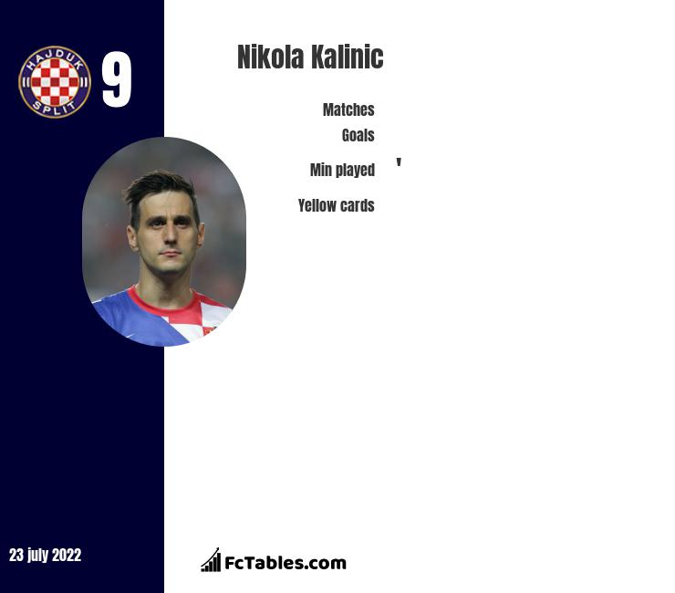 Nikola Kalinic infographic statistics for Atletico Madrid