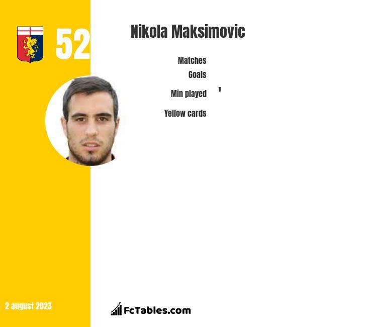 Nikola Maksimovic infographic