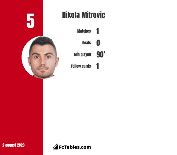 Nikola Mitrovic infographic
