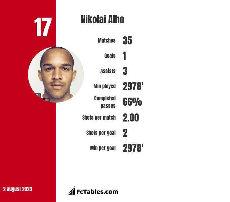 Nikolai Alho infographic