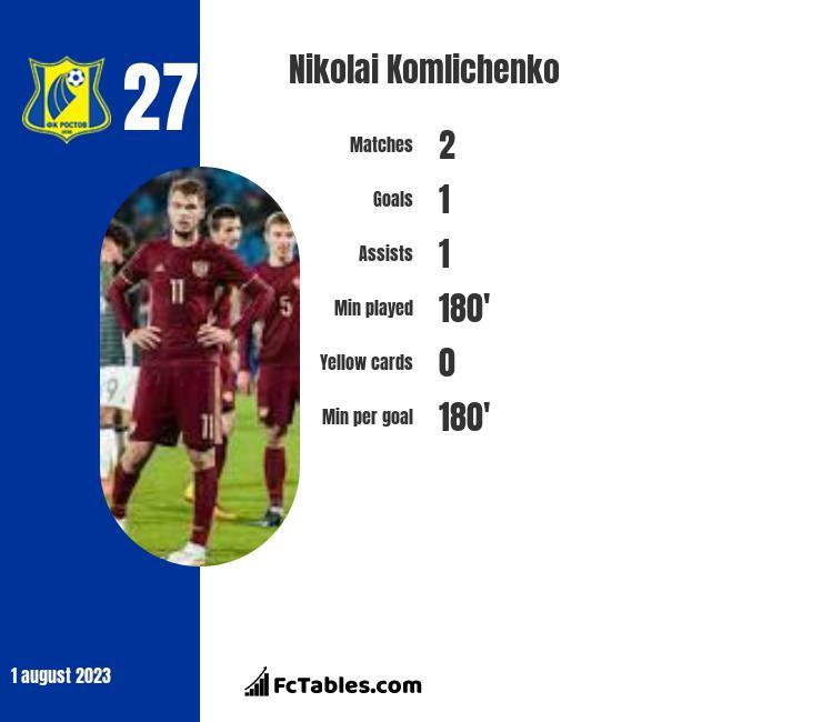 Nikolai Komlichenko infographic