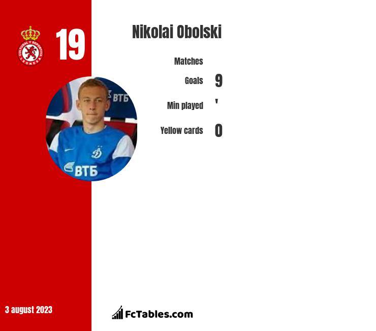 Nikolai Obolski infographic