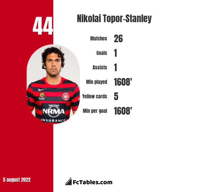 Nikolai Topor-Stanley infographic statistics for Newcastle Jets
