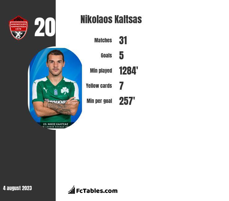 Nikolaos Kaltsas infographic
