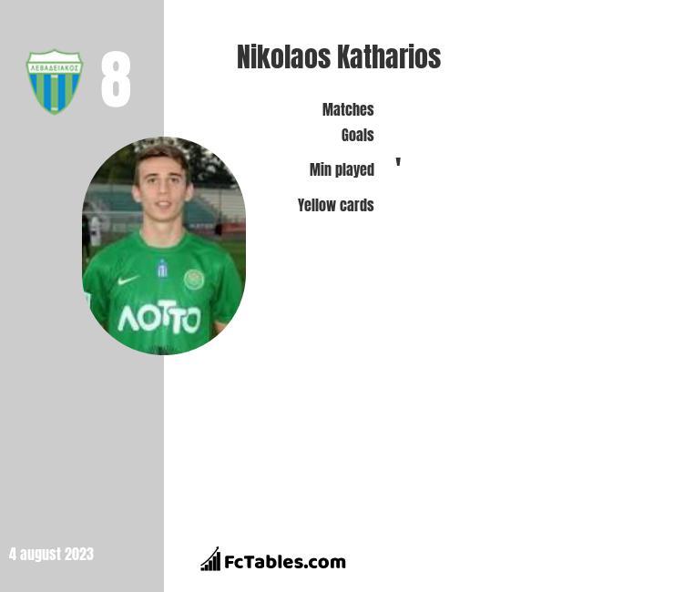 Nikolaos Katharios infographic