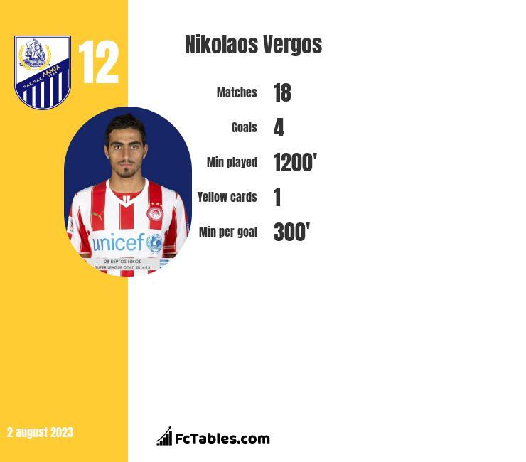 Nikolaos Vergos infographic