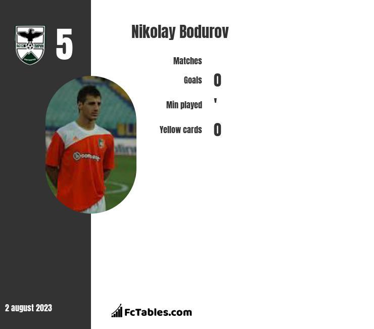 Nikolay Bodurov infographic