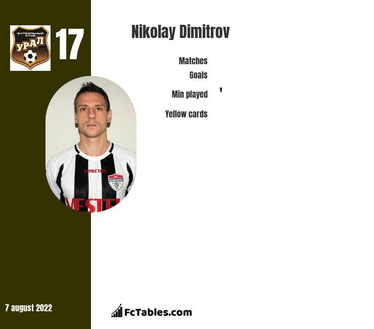 Nikolay Dimitrov infographic statistics for Ural