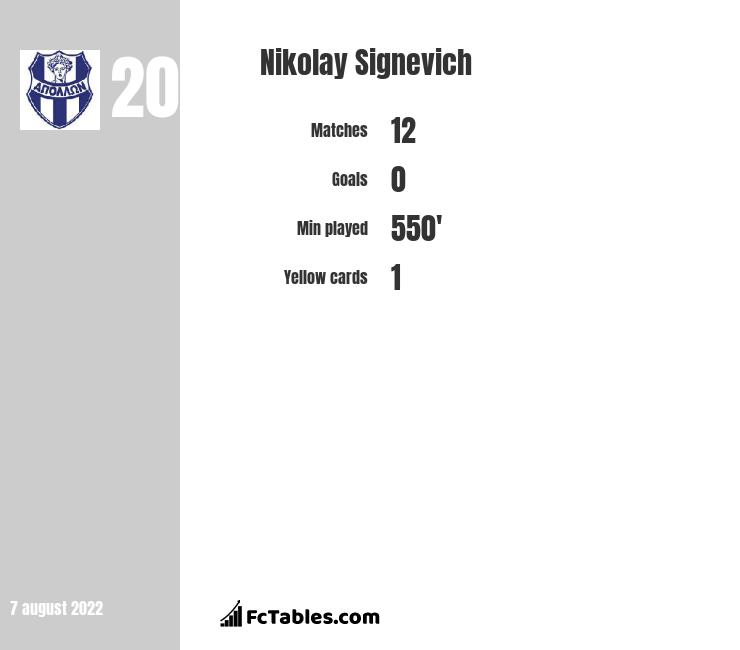Nikolay Signevich infographic