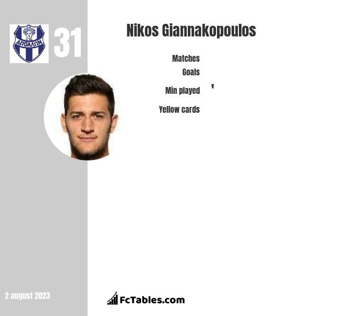 Nikos Giannakopoulos infographic
