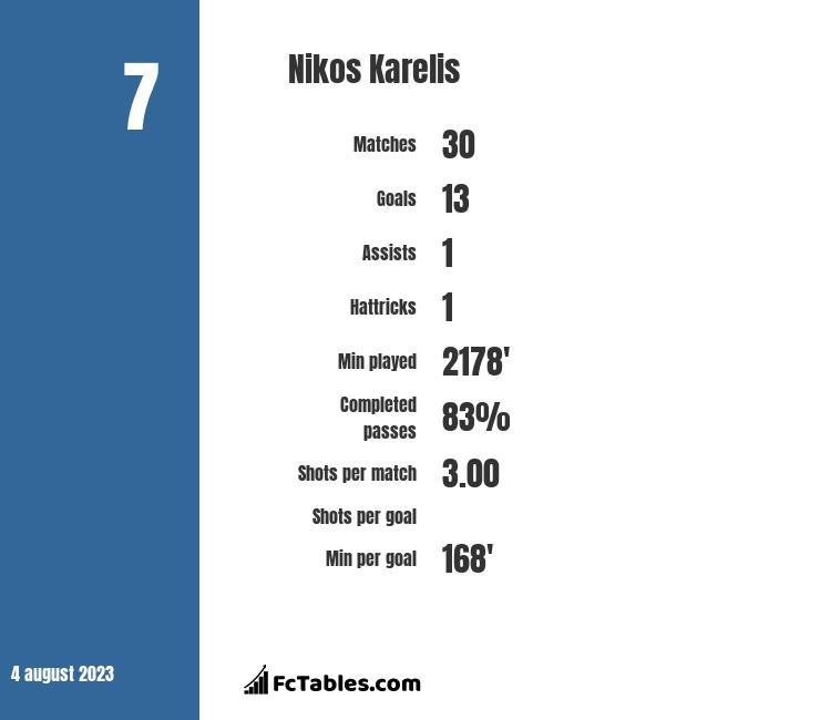 Nikos Karelis infographic