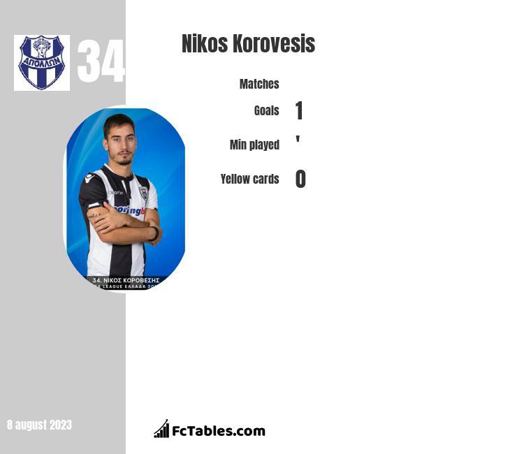 Nikos Korovesis infographic