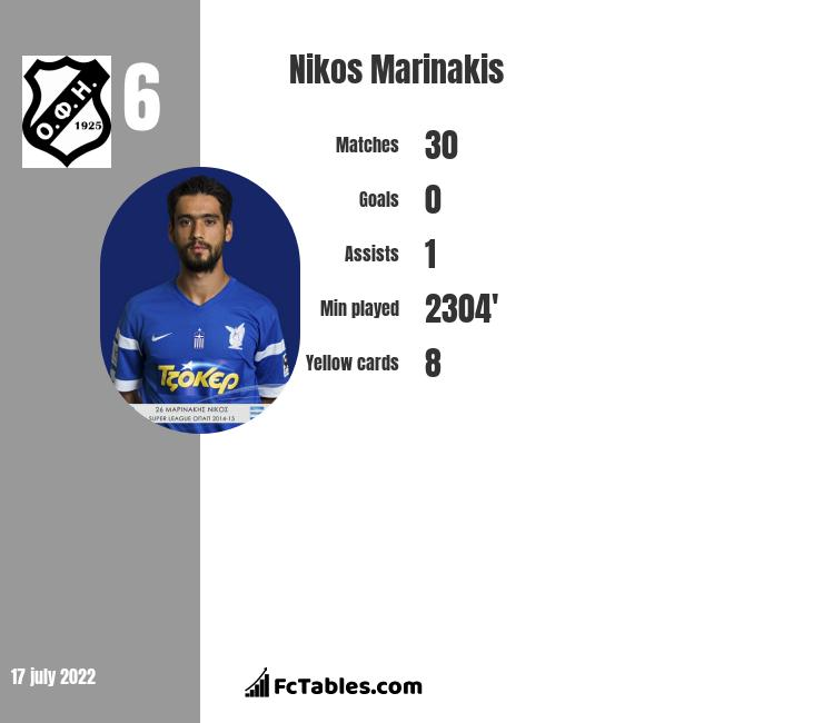Nikos Marinakis infographic