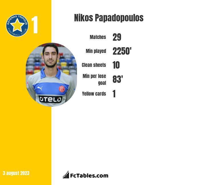 Nikos Papadopoulos infographic