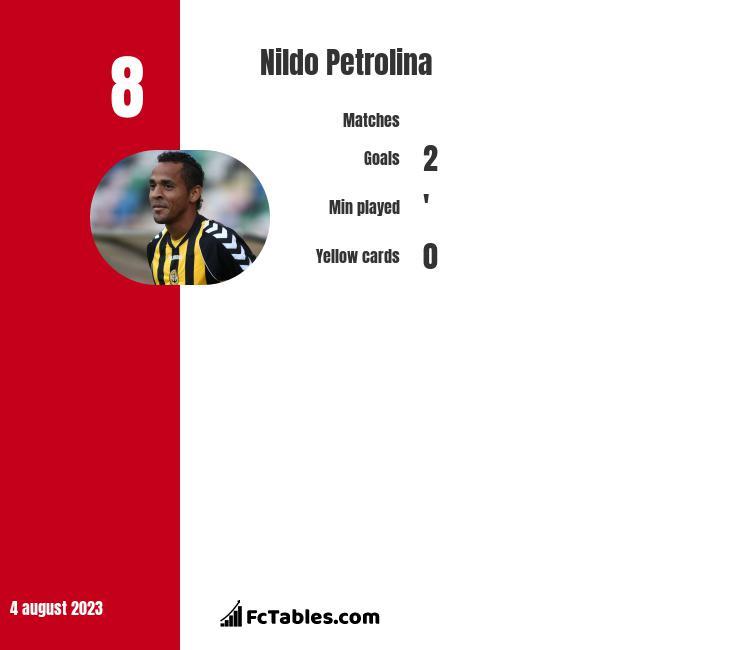 Nildo Petrolina infographic