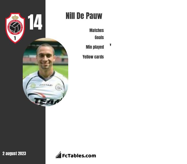 Nill De Pauw infographic