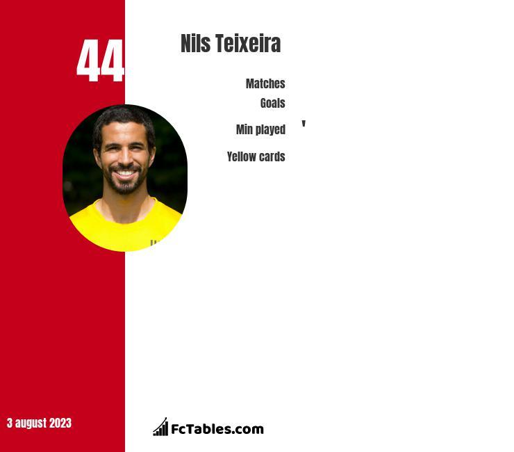 Nils Teixeira infographic