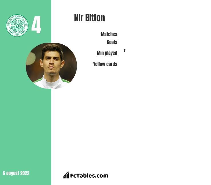 Nir Bitton infographic