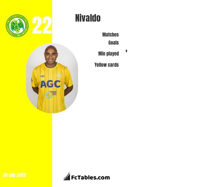 Nivaldo infographic