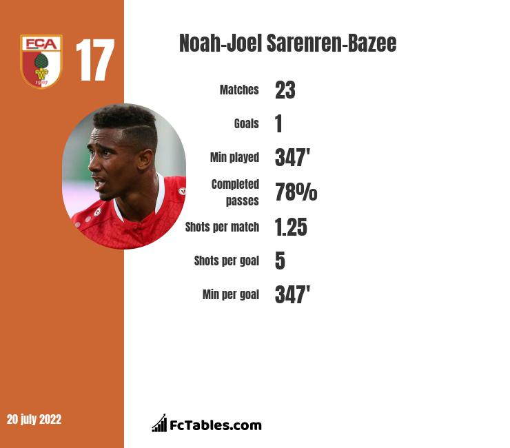 Noah-Joel Sarenren-Bazee infographic
