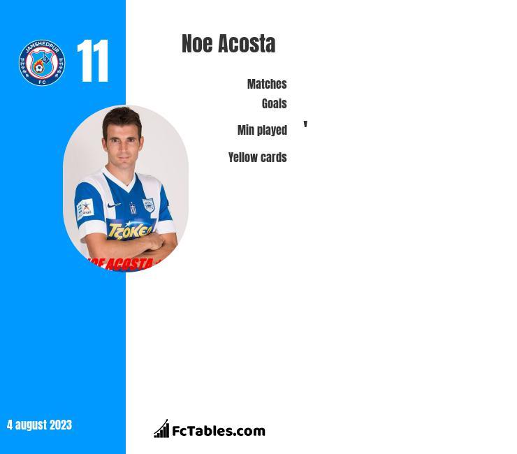 Noe Acosta infographic