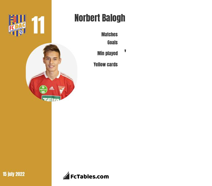 Norbert Balogh infographic