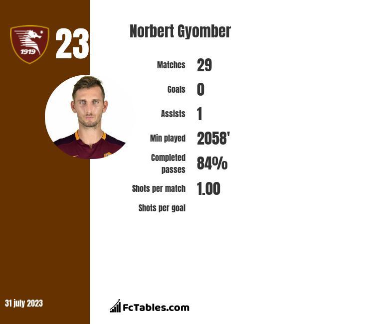 Norbert Gyomber infographic