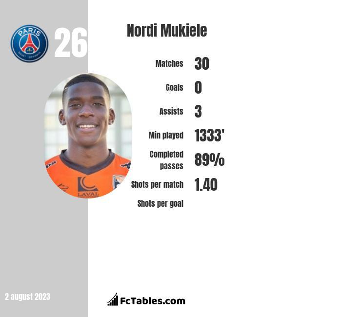 Nordi Mukiele infographic