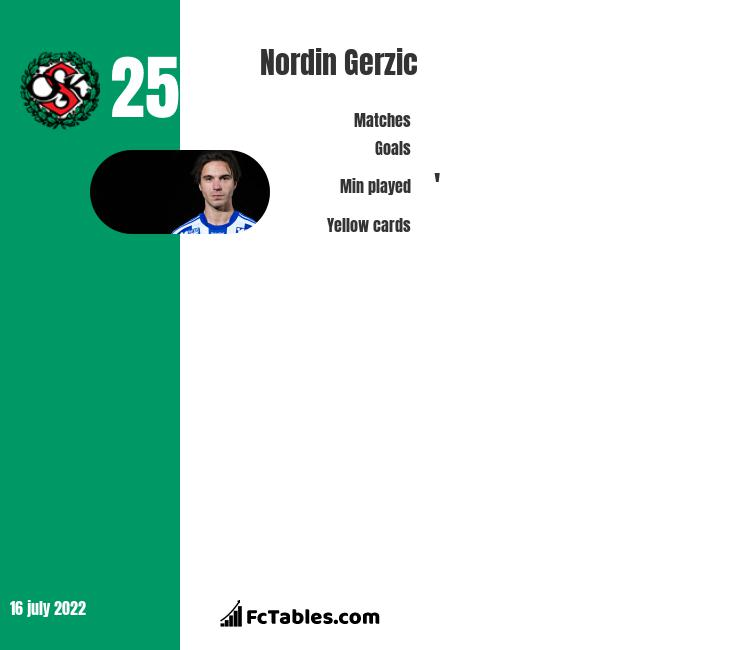 Nordin Gerzic infographic
