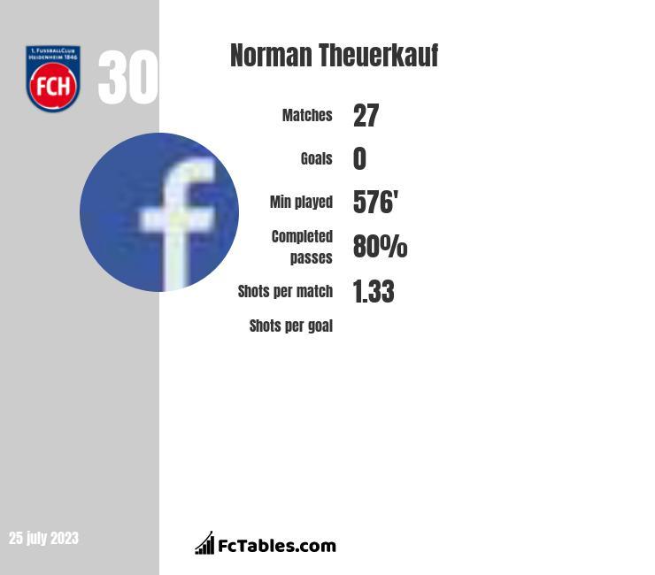 Norman Theuerkauf infographic