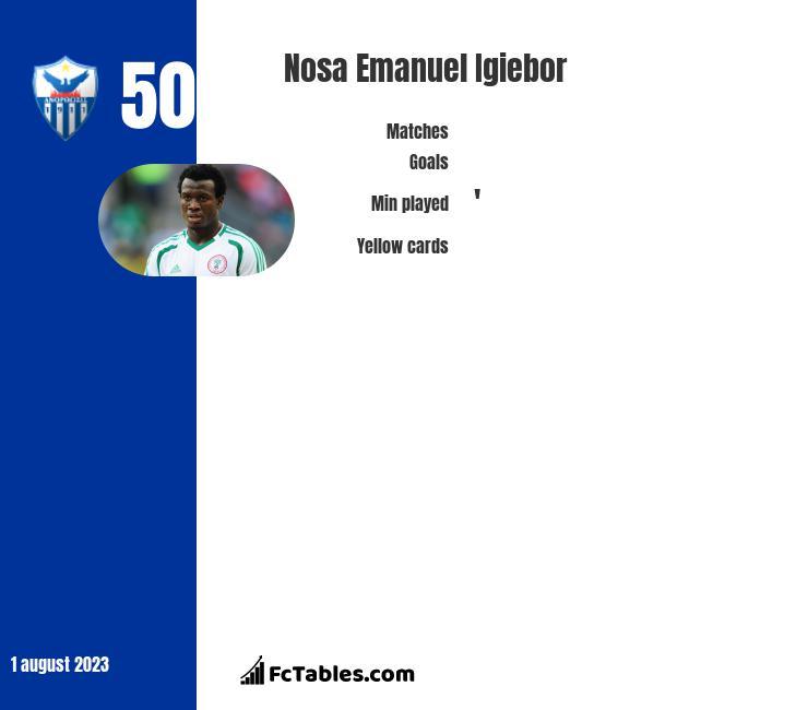 Nosa Emanuel Igiebor infographic