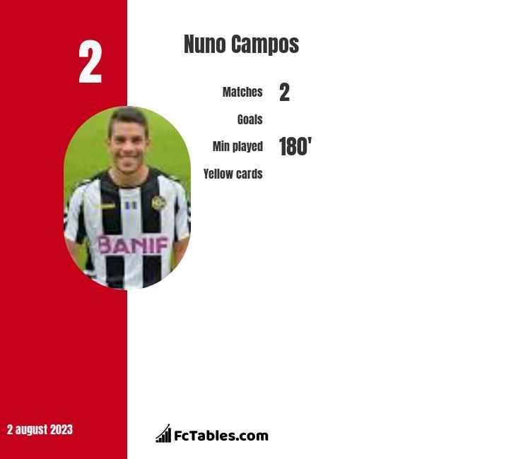 Nuno Campos infographic