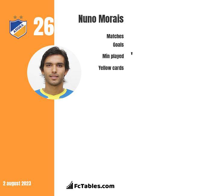 Nuno Morais infographic