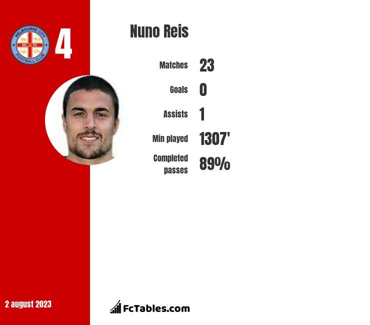 Nuno Reis infographic