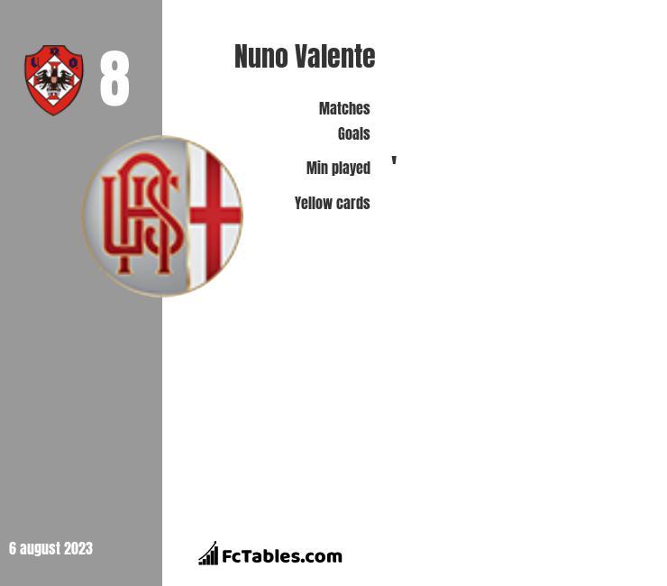Nuno Valente infographic