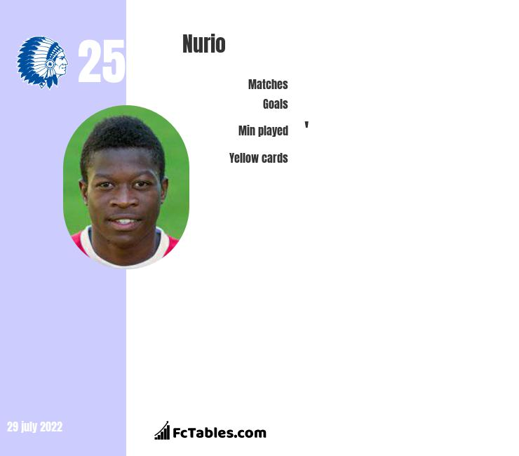 Nurio infographic statistics for Sporting Charleroi