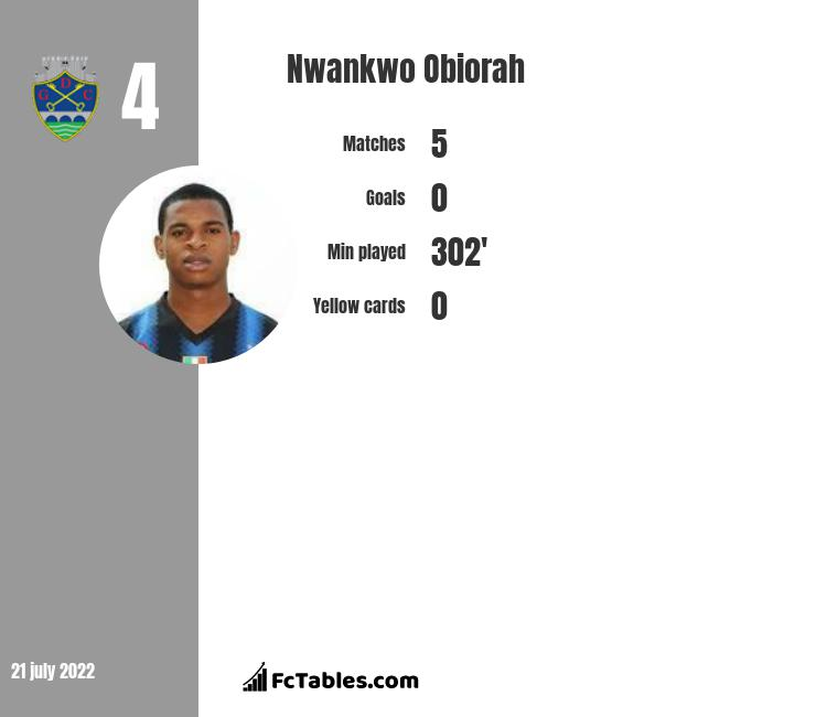 Nwankwo Obiorah infographic