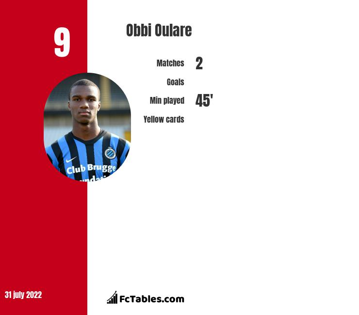 Obbi Oulare infographic