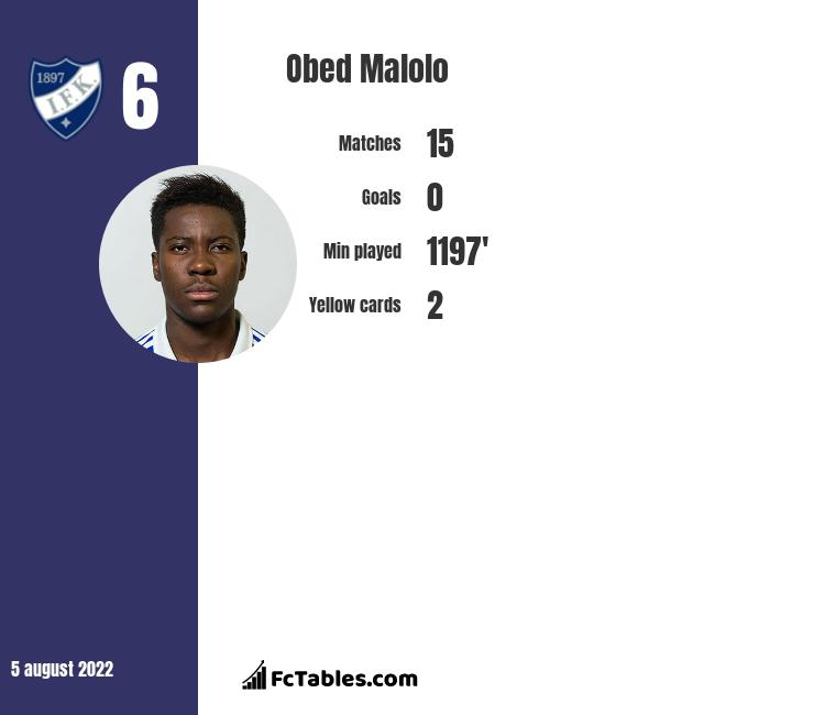 Obed Malolo infographic